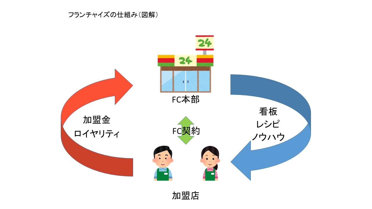 フランチャイズの仕組み(図解)